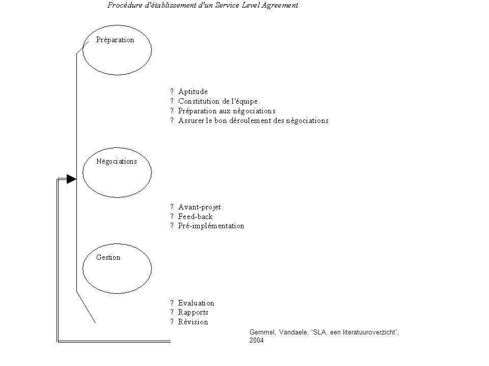 Gemmel, Vandaele, SLA, een literatuuroverzicht , 2004