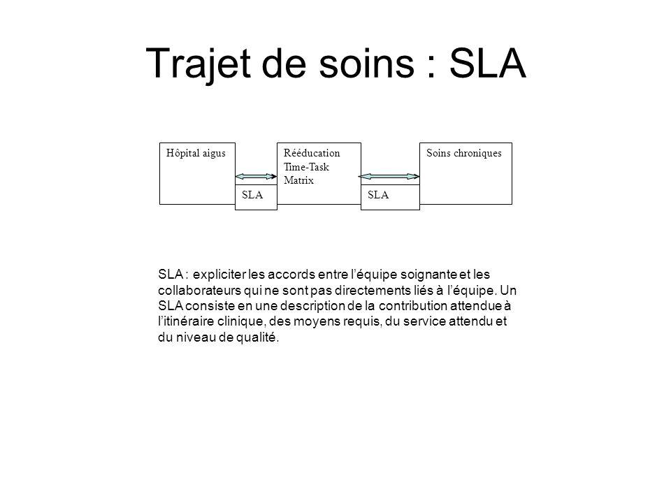 Trajet de soins : SLA Hôpital aigus. Rééducation. Time-Task Matrix. Soins chroniques. SLA.