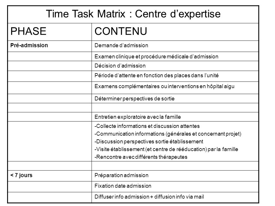 Time Task Matrix : Centre d'expertise