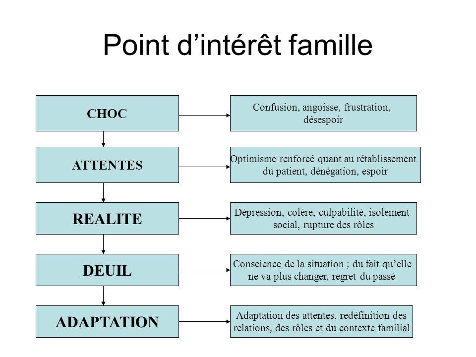 Point d'intérêt famille