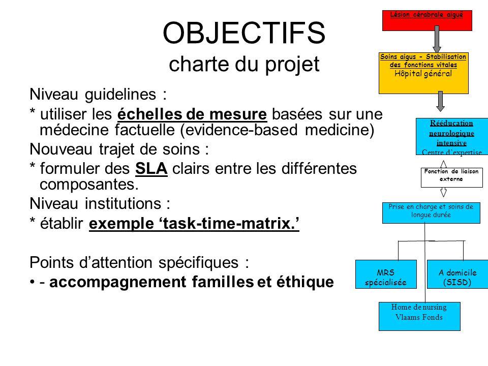 OBJECTIFS charte du projet