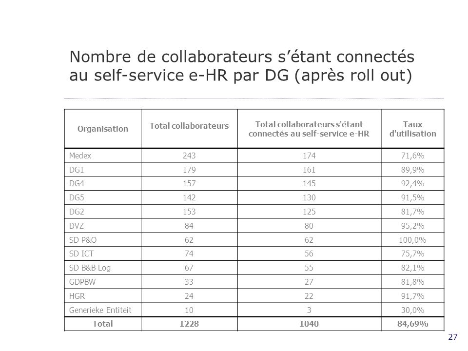Total collaborateurs s étant connectés au self-service e-HR