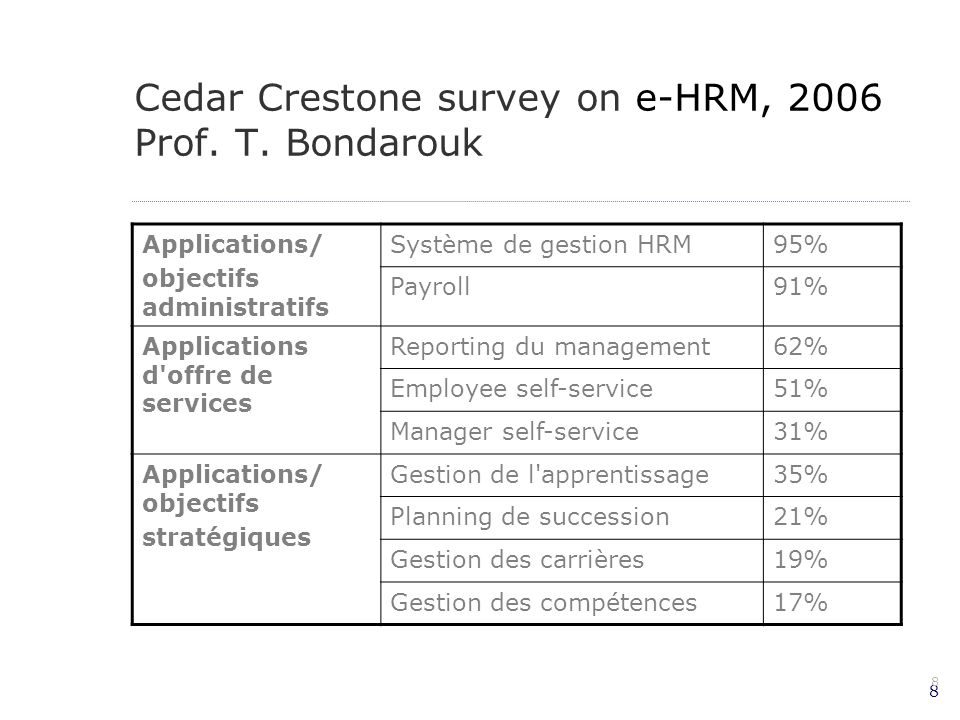 Cedar Crestone survey on e-HRM, 2006 Prof. T. Bondarouk