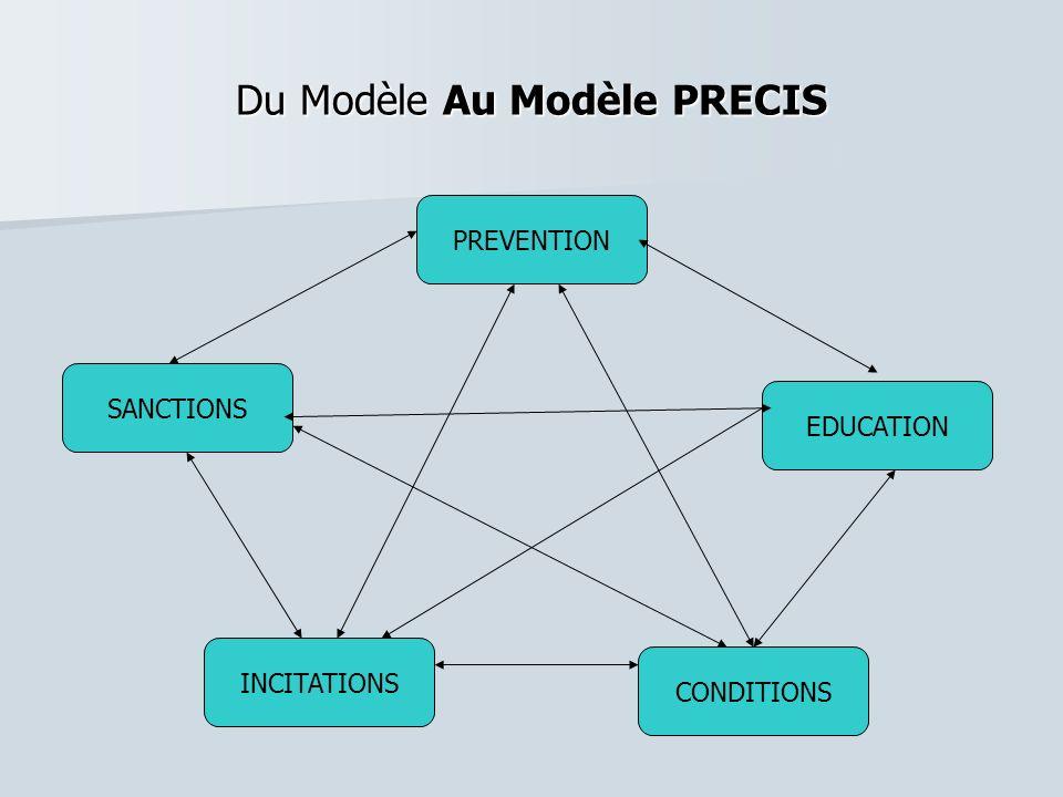 Du Modèle Au Modèle PRECIS