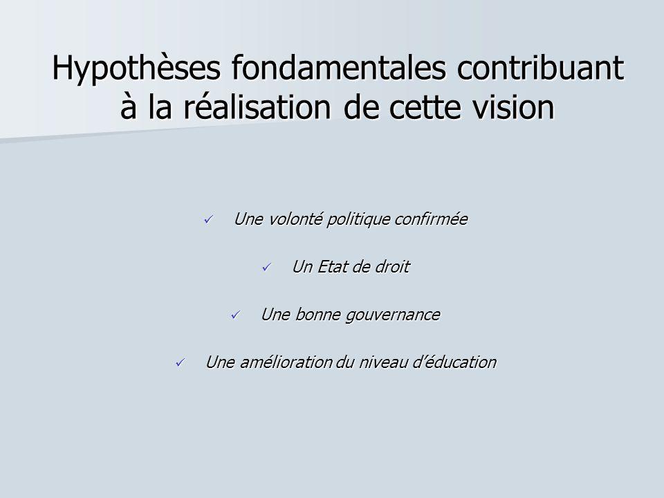 Hypothèses fondamentales contribuant à la réalisation de cette vision