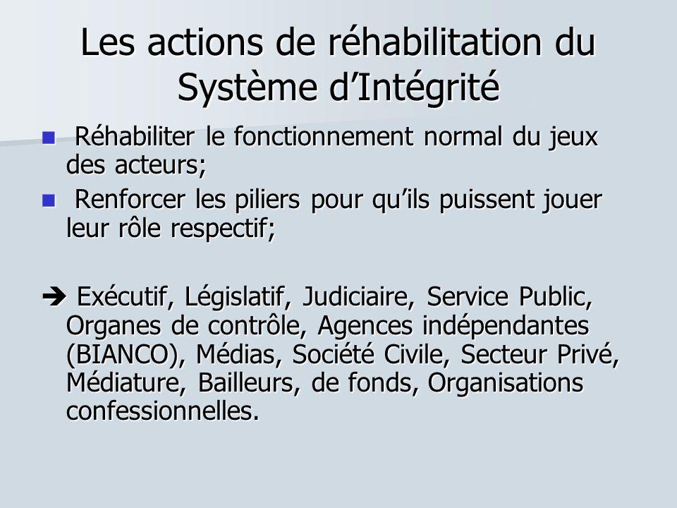 Les actions de réhabilitation du Système d'Intégrité