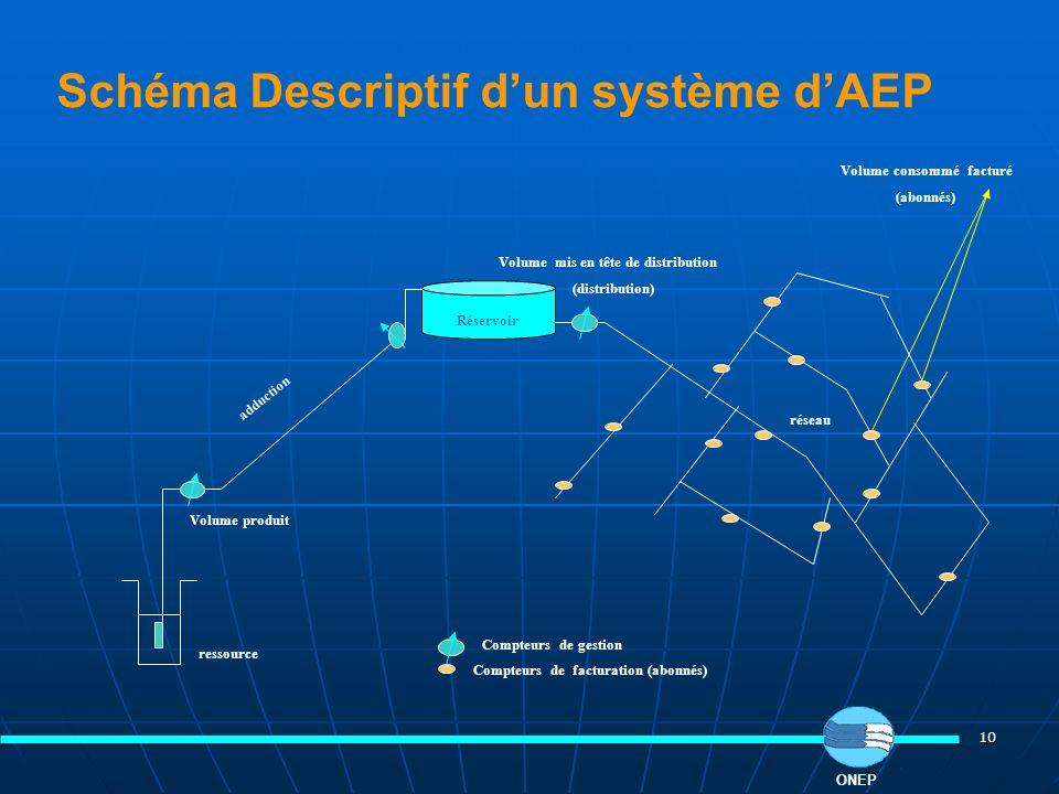 Schéma Descriptif d'un système d'AEP
