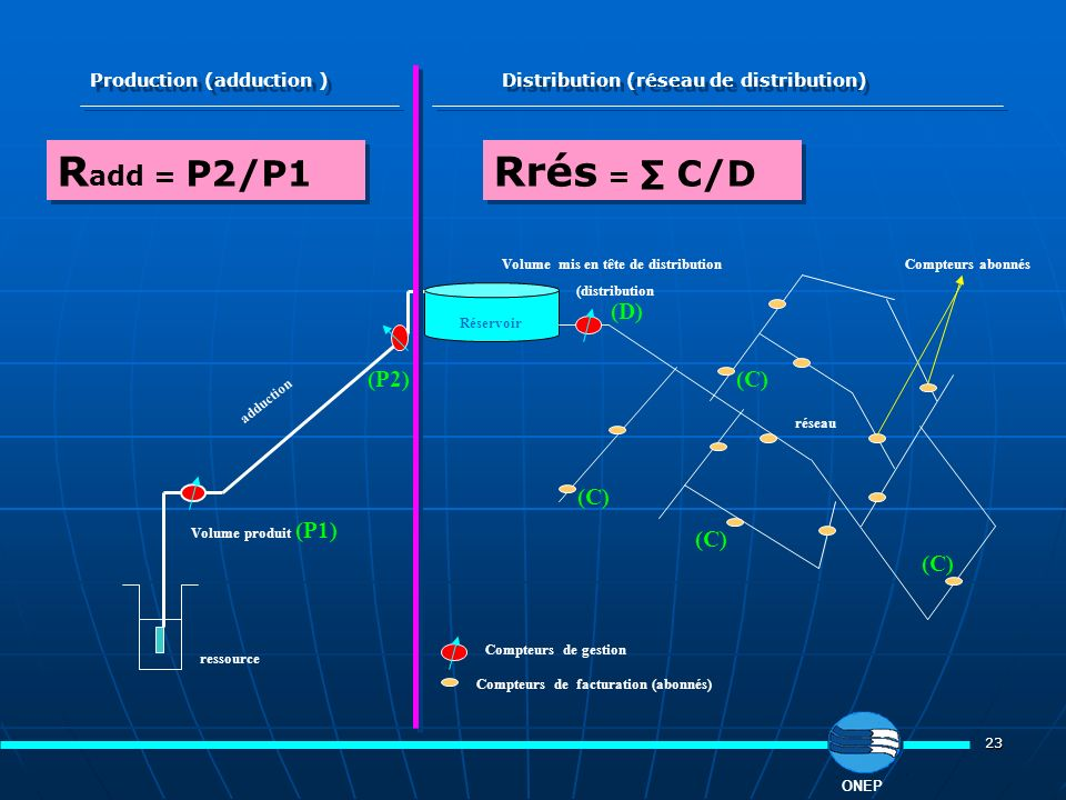 Radd = P2/P1 Rrés = ∑ C/D (D) (P2) (C) (C) (C) (C)
