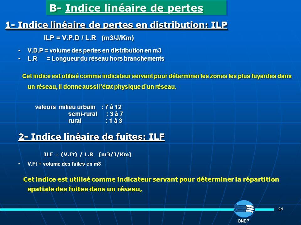 B- Indice linéaire de pertes