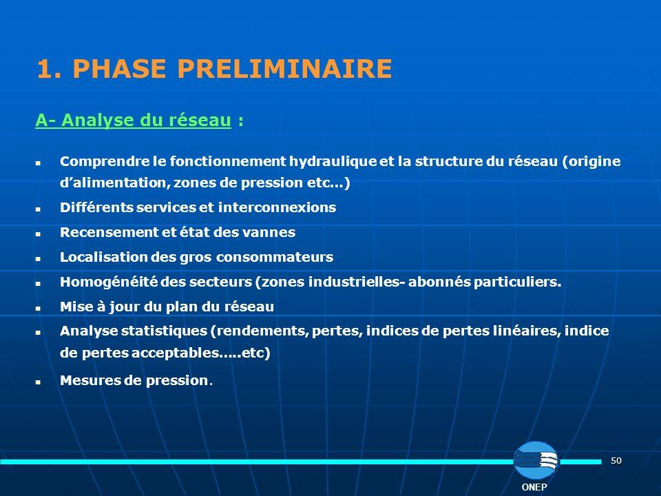 1. PHASE PRELIMINAIRE A- Analyse du réseau :