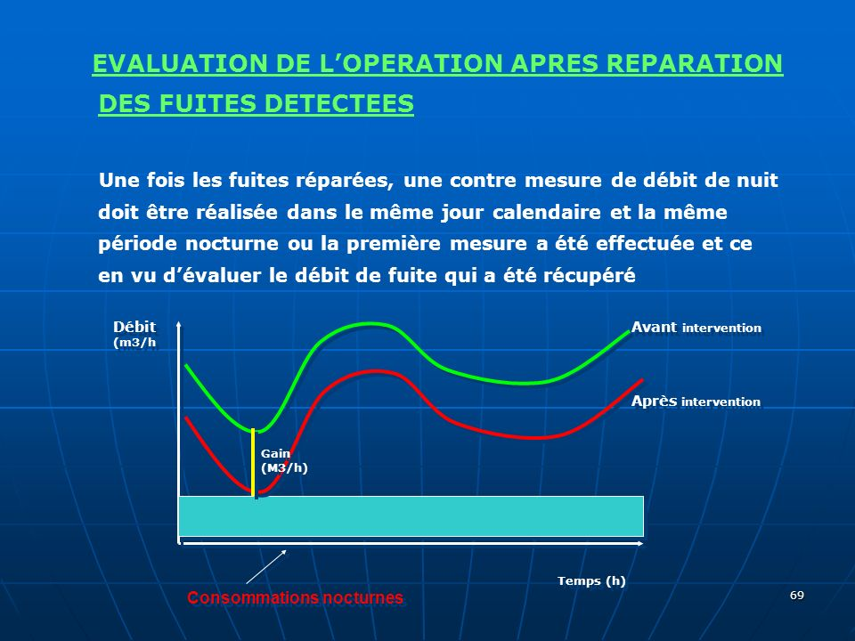 EVALUATION DE L'OPERATION APRES REPARATION DES FUITES DETECTEES