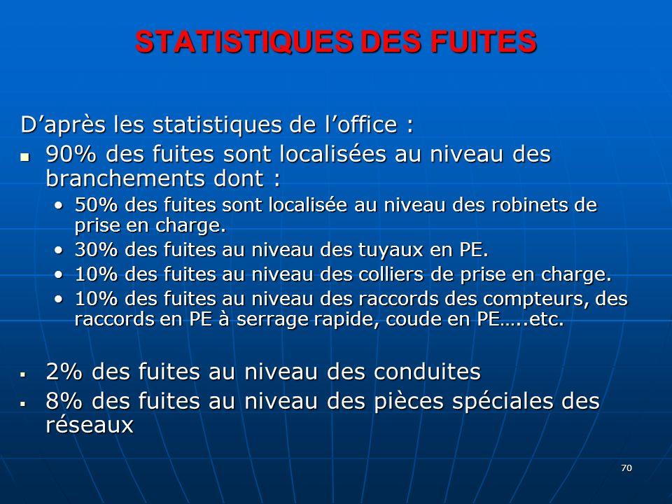 STATISTIQUES DES FUITES