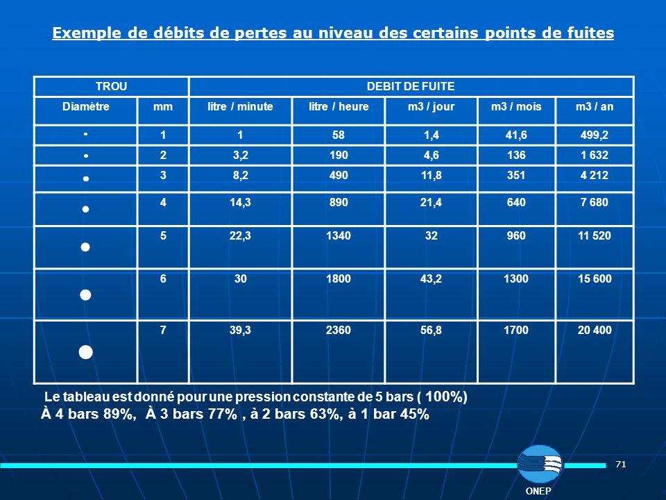 Exemple de débits de pertes au niveau des certains points de fuites