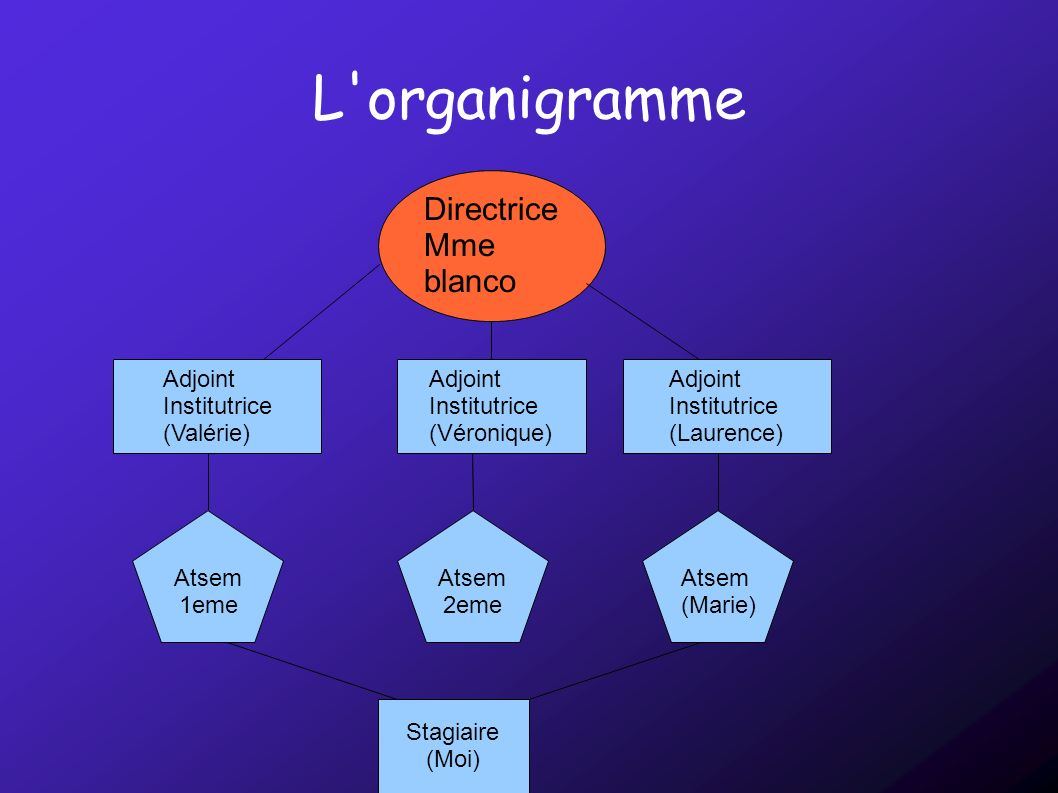 L organigramme Directrice Mme blanco Adjoint Institutrice (Valérie)