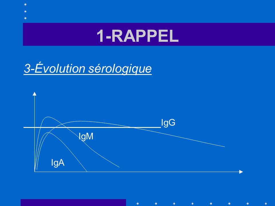 1-RAPPEL 3-Évolution sérologique IgG IgM IgA