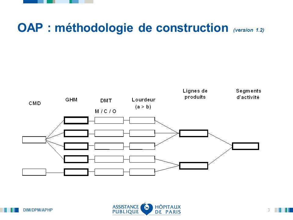 OAP : méthodologie de construction (version 1.2)