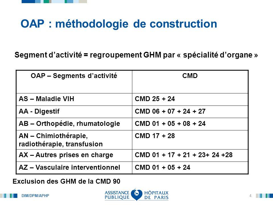 OAP : méthodologie de construction