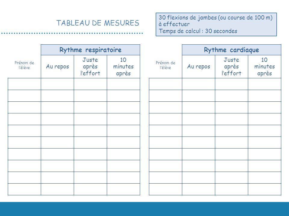 TABLEAU DE MESURES Rythme respiratoire Rythme cardiaque