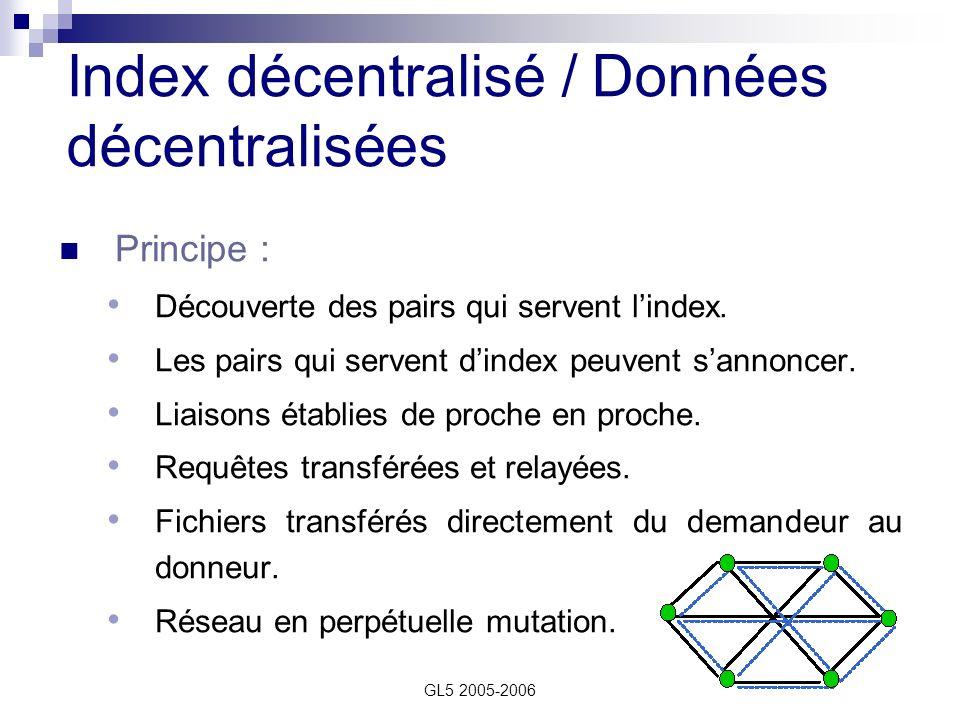 Index décentralisé / Données décentralisées