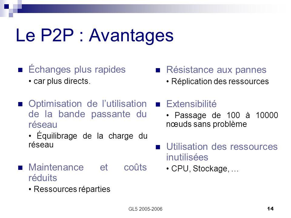 Le P2P : Avantages Échanges plus rapides Résistance aux pannes