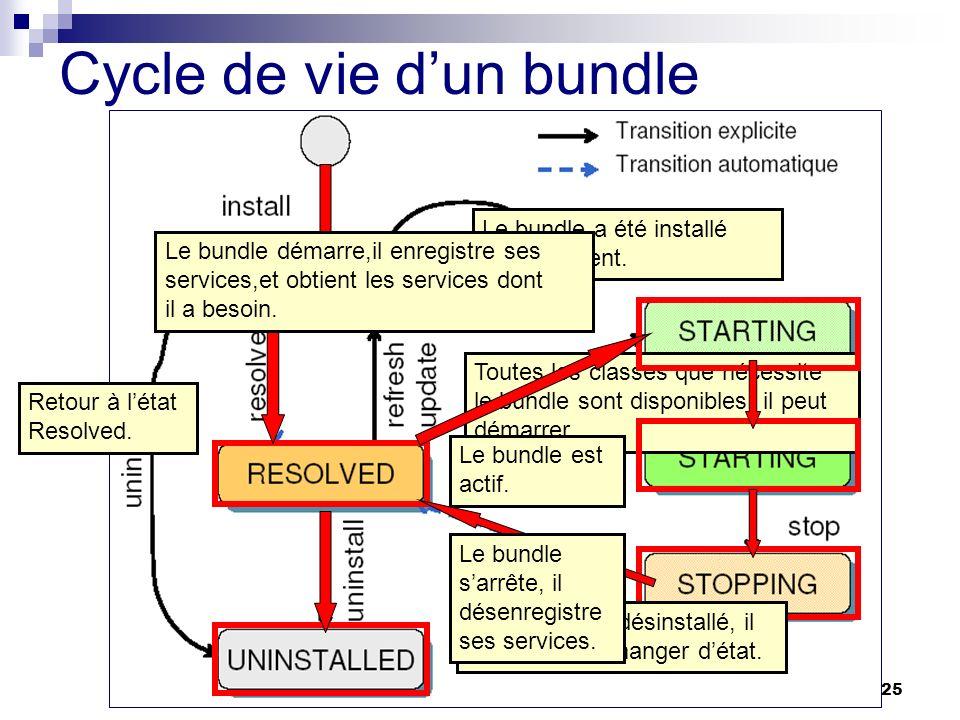 Cycle de vie d'un bundle