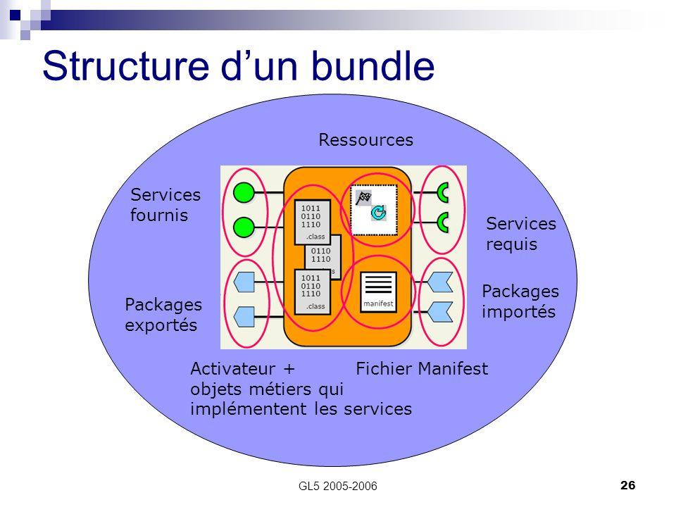 Structure d'un bundle Ressources Services fournis Packages exportés