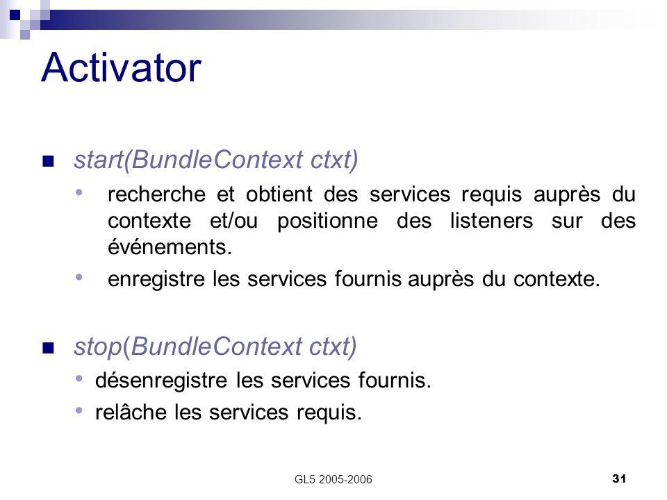 Activator start(BundleContext ctxt) stop(BundleContext ctxt)