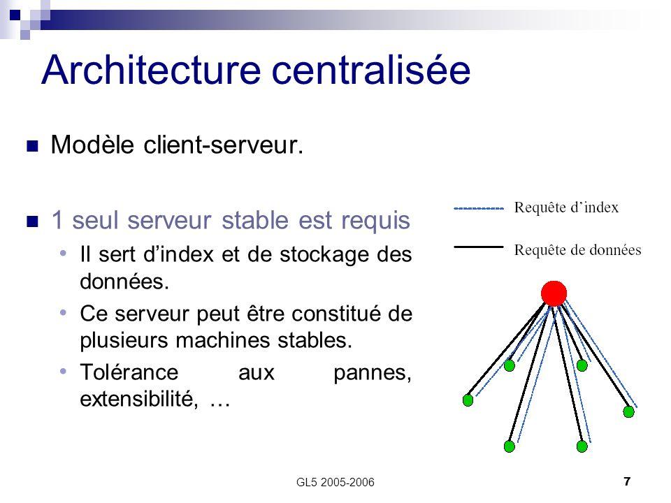 Pr sent par ben saad myriam hentati sonia fatma ppt for Architecture client serveur