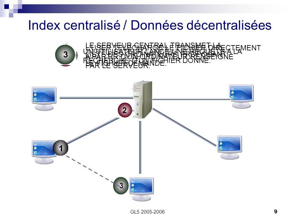 Index centralisé / Données décentralisées