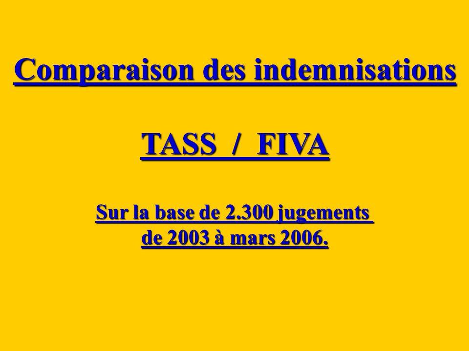 Comparaison des indemnisations Sur la base de 2.300 jugements