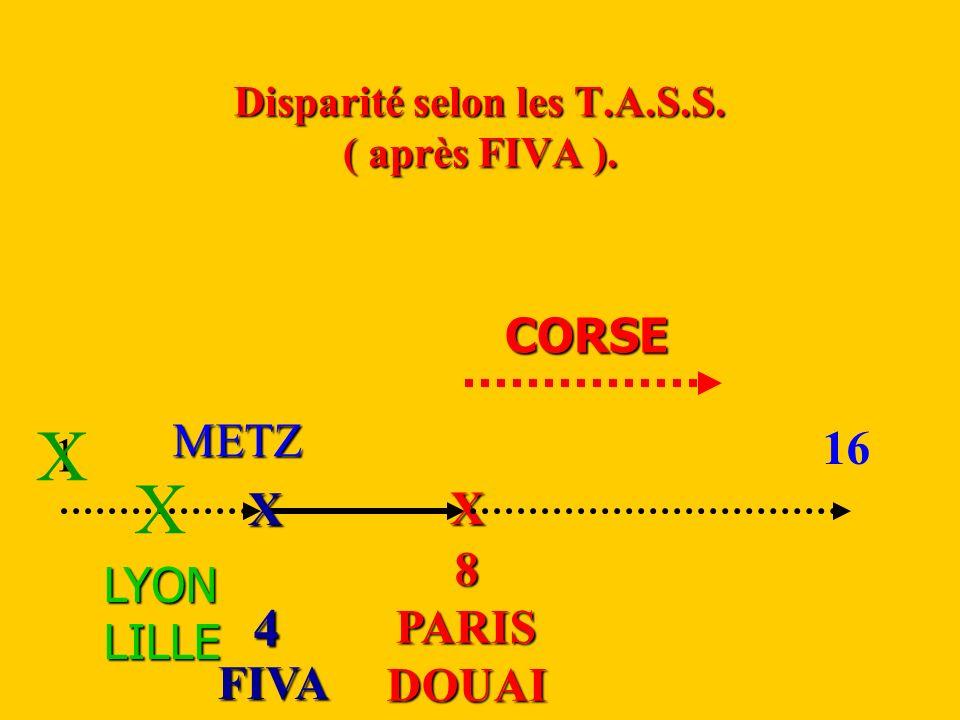 Disparité selon les T.A.S.S. ( après FIVA ).