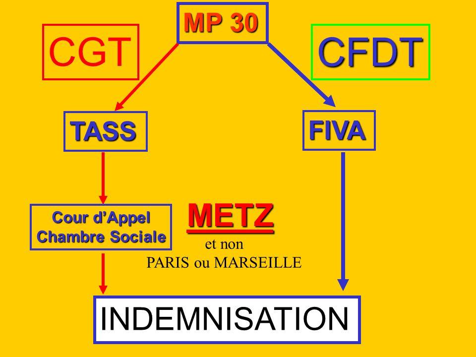 CGT CFDT METZ INDEMNISATION MP 30 TASS FIVA Cour d'Appel