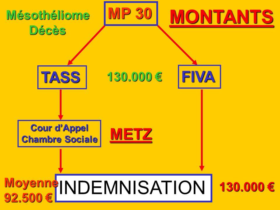 MONTANTS INDEMNISATION MP 30 TASS FIVA METZ Mésothéliome Décès