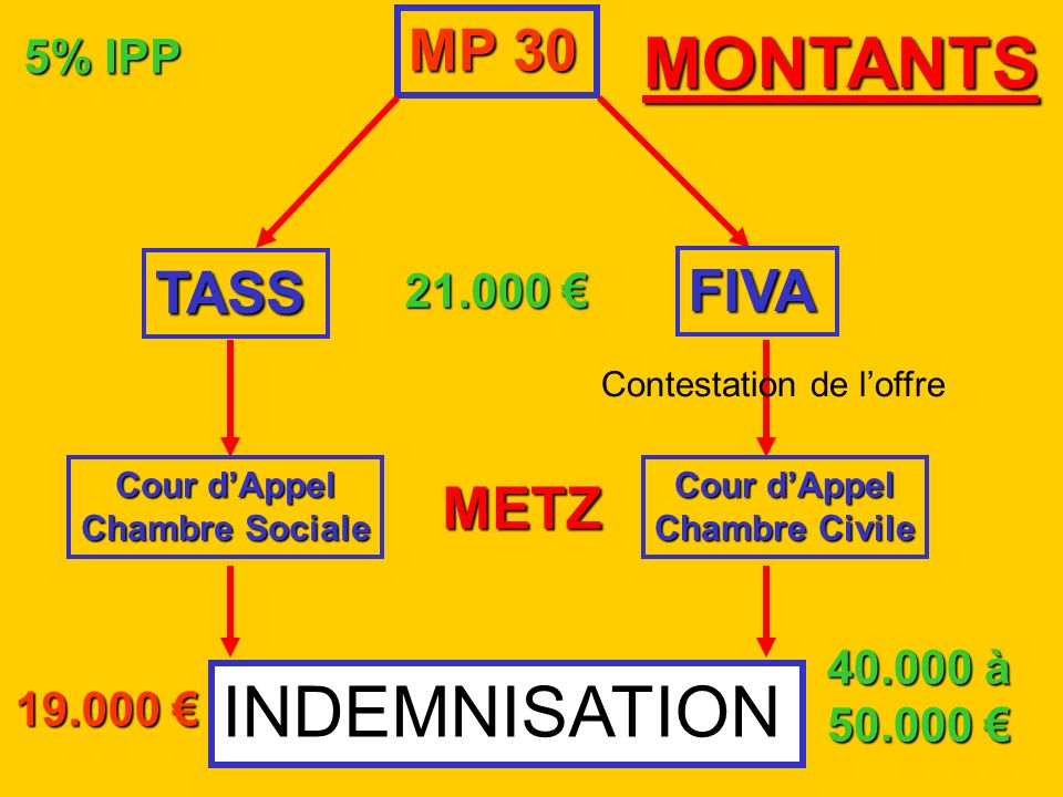 MONTANTS INDEMNISATION MP 30 TASS FIVA METZ 5% IPP 21.000 € 40.000 à