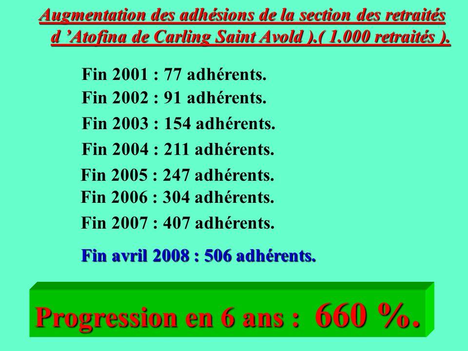 Augmentation des adhésions de la section des retraités d 'Atofina de Carling Saint Avold ).( 1.000 retraités ).