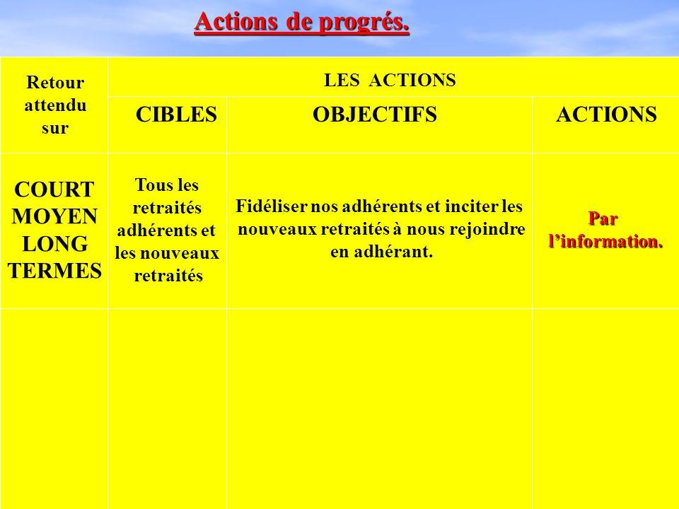 Actions de progrés. CIBLES OBJECTIFS ACTIONS COURT MOYEN LONG TERMES
