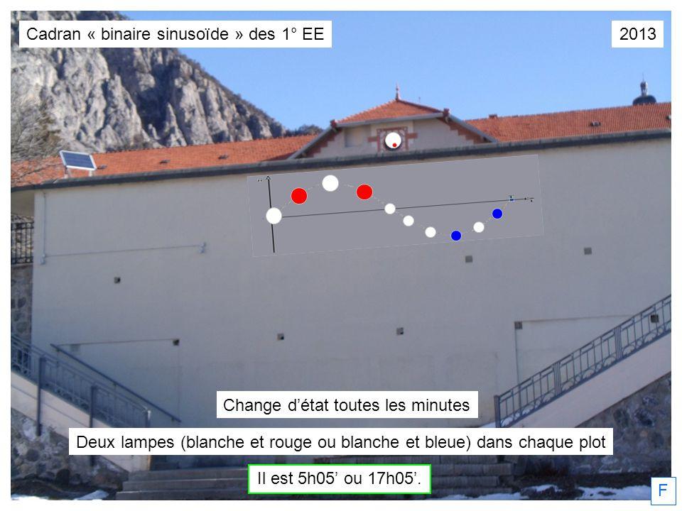 Cadran « binaire sinusoïde » des 1° EE 2013