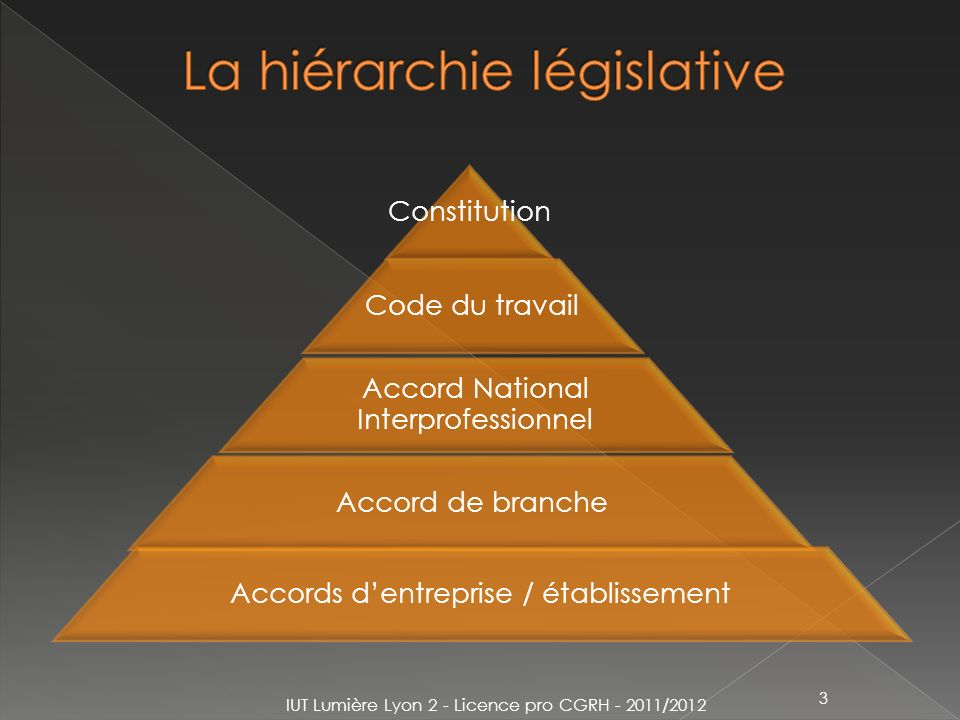 La hiérarchie législative