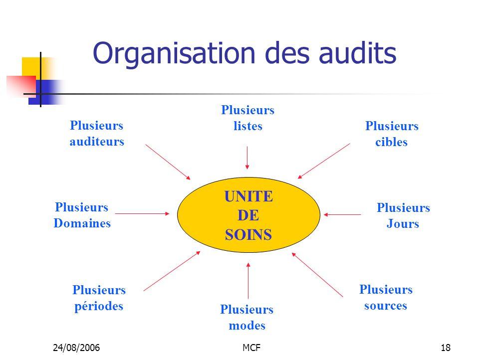 Organisation des audits