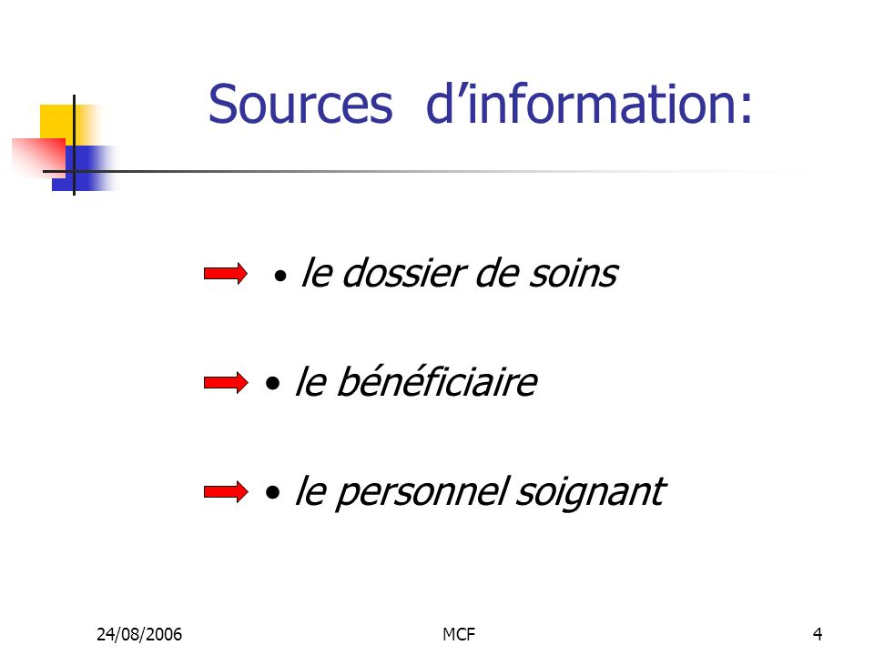 Sources d'information: