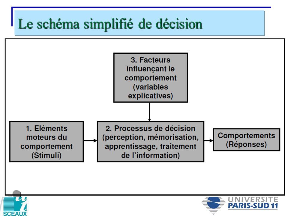 Le schéma simplifié de décision