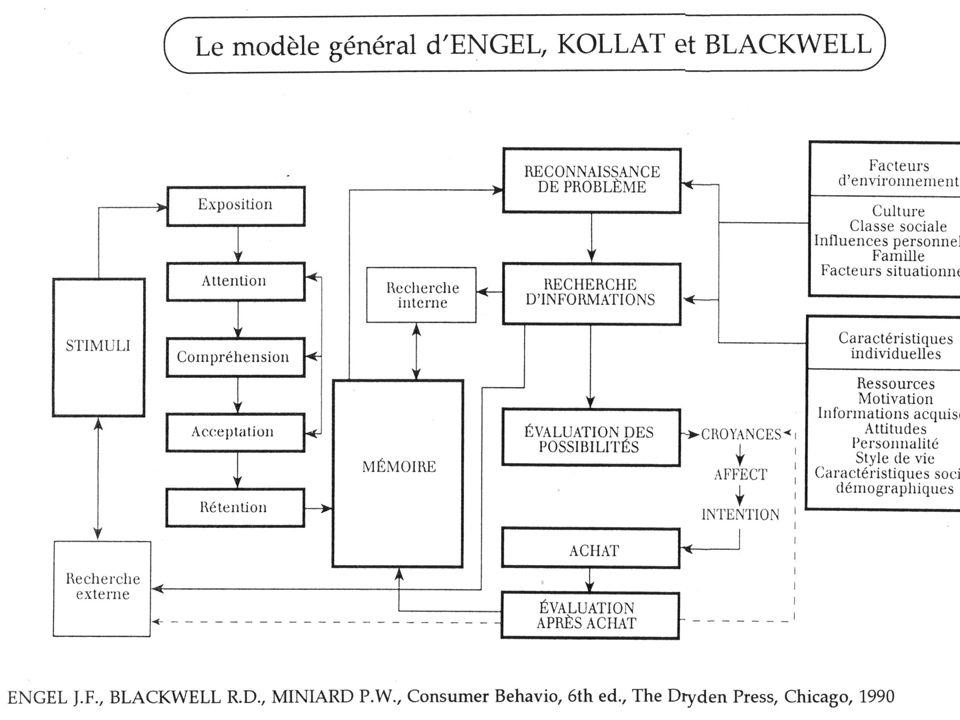 Conclusion : le modèle général de Engel,