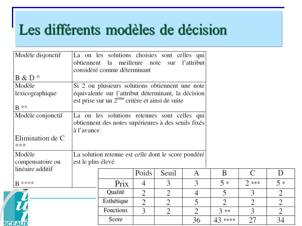 Les différents modèles de décision