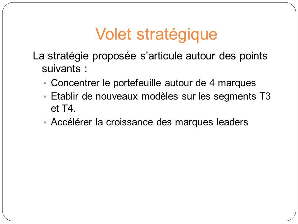 Volet stratégique La stratégie proposée s'articule autour des points suivants : Concentrer le portefeuille autour de 4 marques.