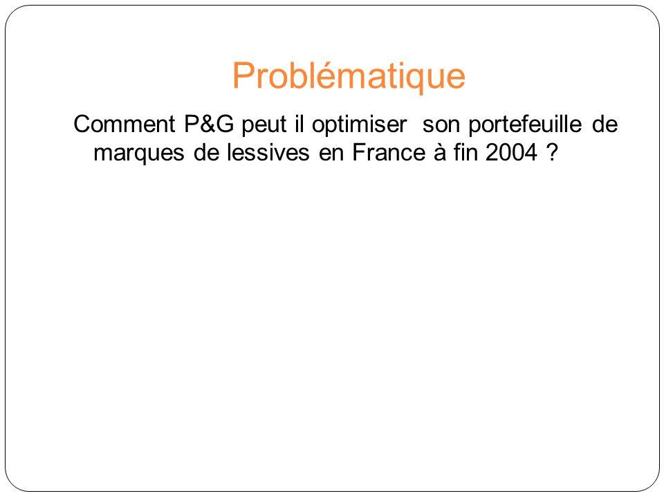 Problématique Comment P&G peut il optimiser son portefeuille de marques de lessives en France à fin 2004