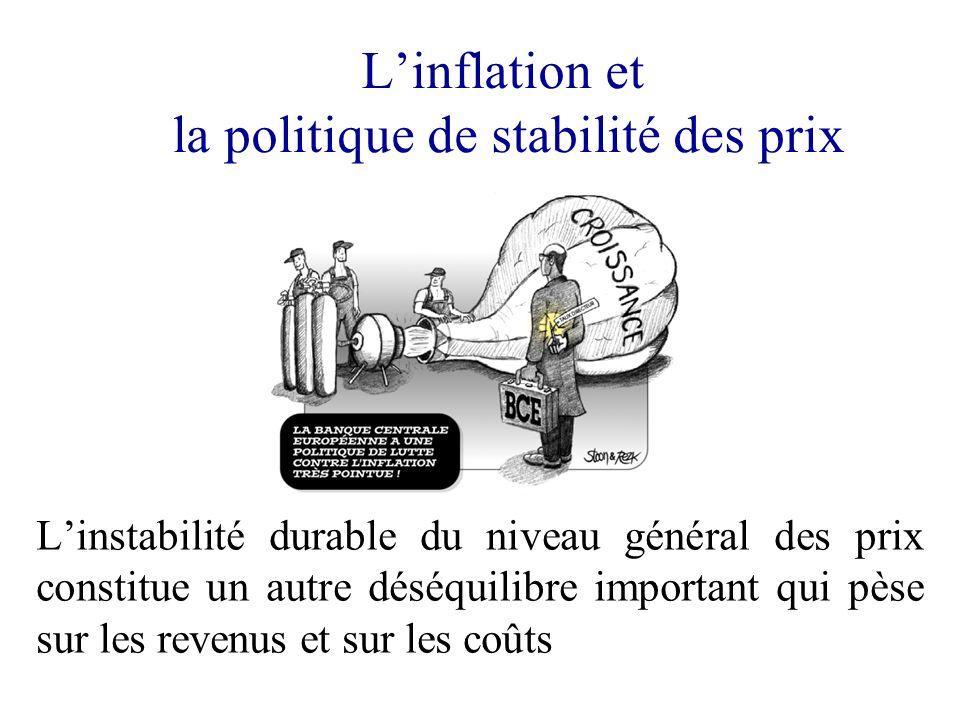 L'inflation et la politique de stabilité des prix