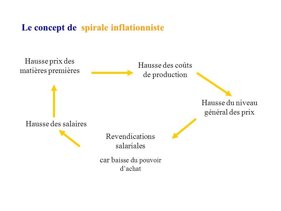 Le concept de spirale inflationniste
