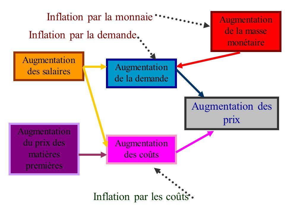 Inflation par la monnaie