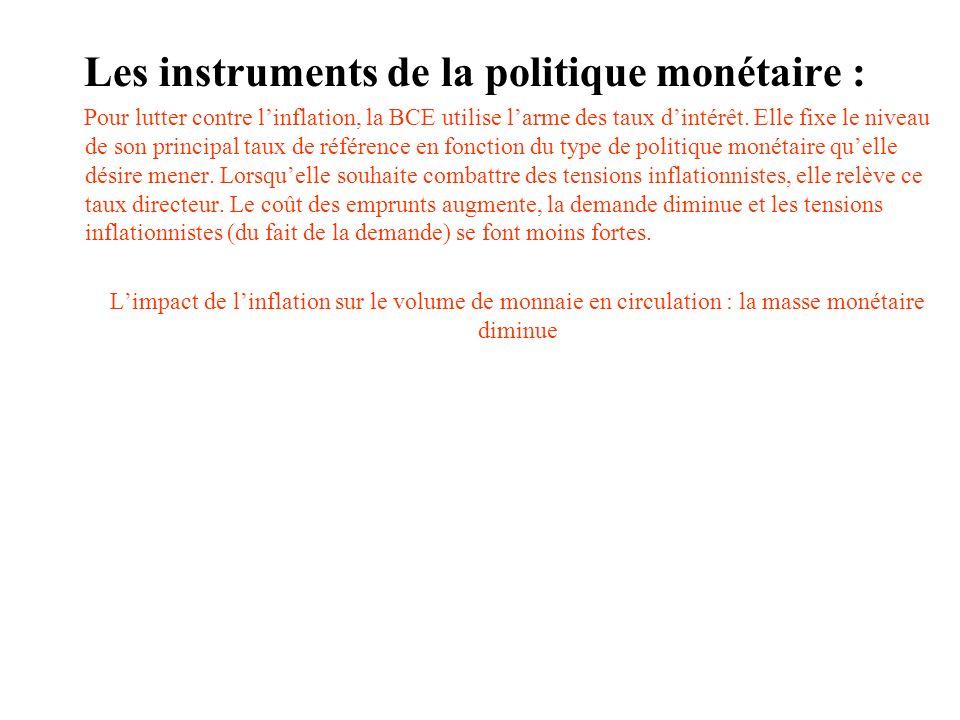 Les instruments de la politique monétaire :