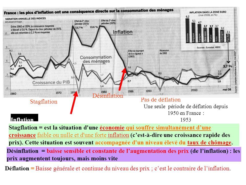 Une seule période de déflation depuis 1950 en France :